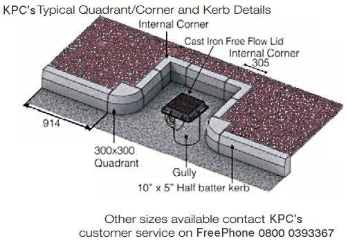 Diagram showing Standard Kerbs in situ