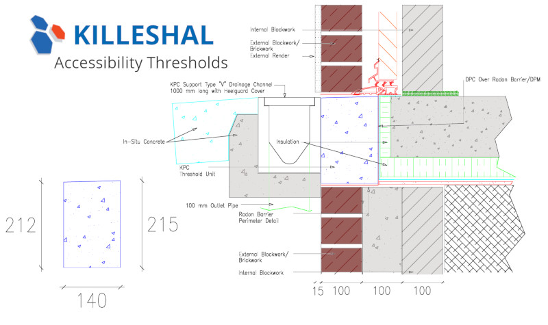 Accessibility Threshold Details